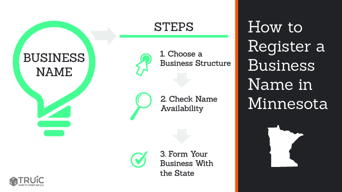 Graphic showing how to register your business name in Minnesota.