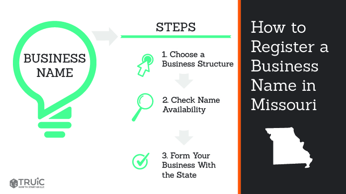 Graphic showing how to register your business name in Missouri.