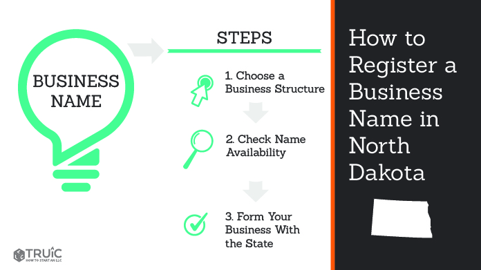 Graphic showing how to register your business name in North Dakota.