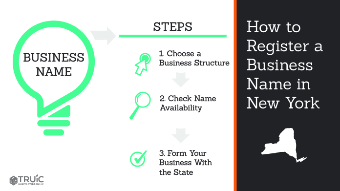 Graphic showing how to register your business name in New York.