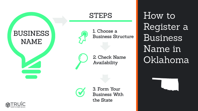 Graphic showing how to register your business name in Oklahoma.