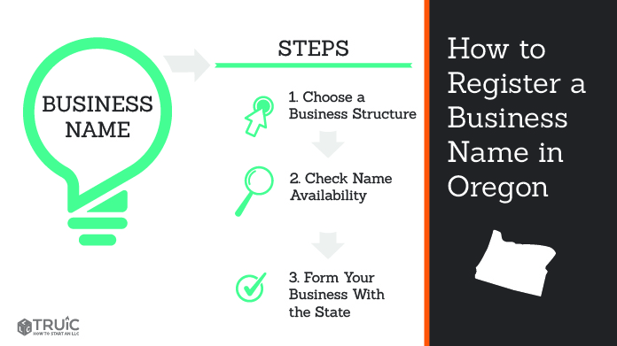 Graphic showing how to register your business name in Oregon.