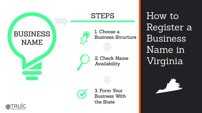 Graphic showing how to register your business name in Virginia.