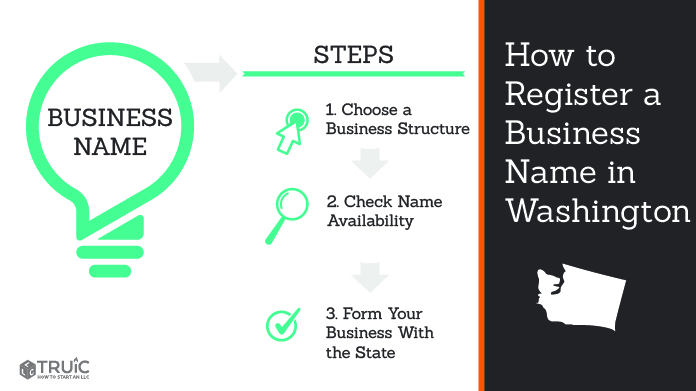 Graphic showing how to register your business name in Washington.
