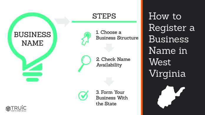 Learn how to name a West Virginia business