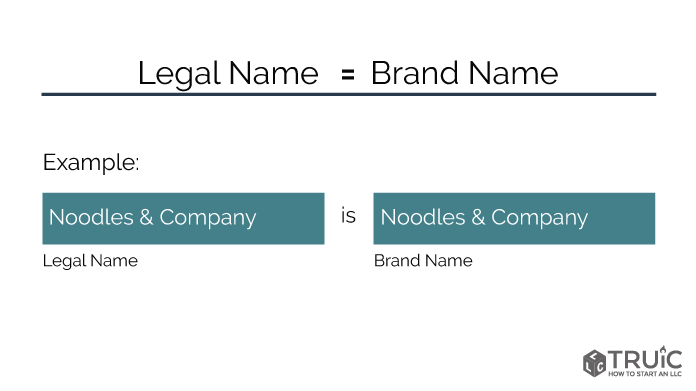 diagram showing legal name is the same as brand name