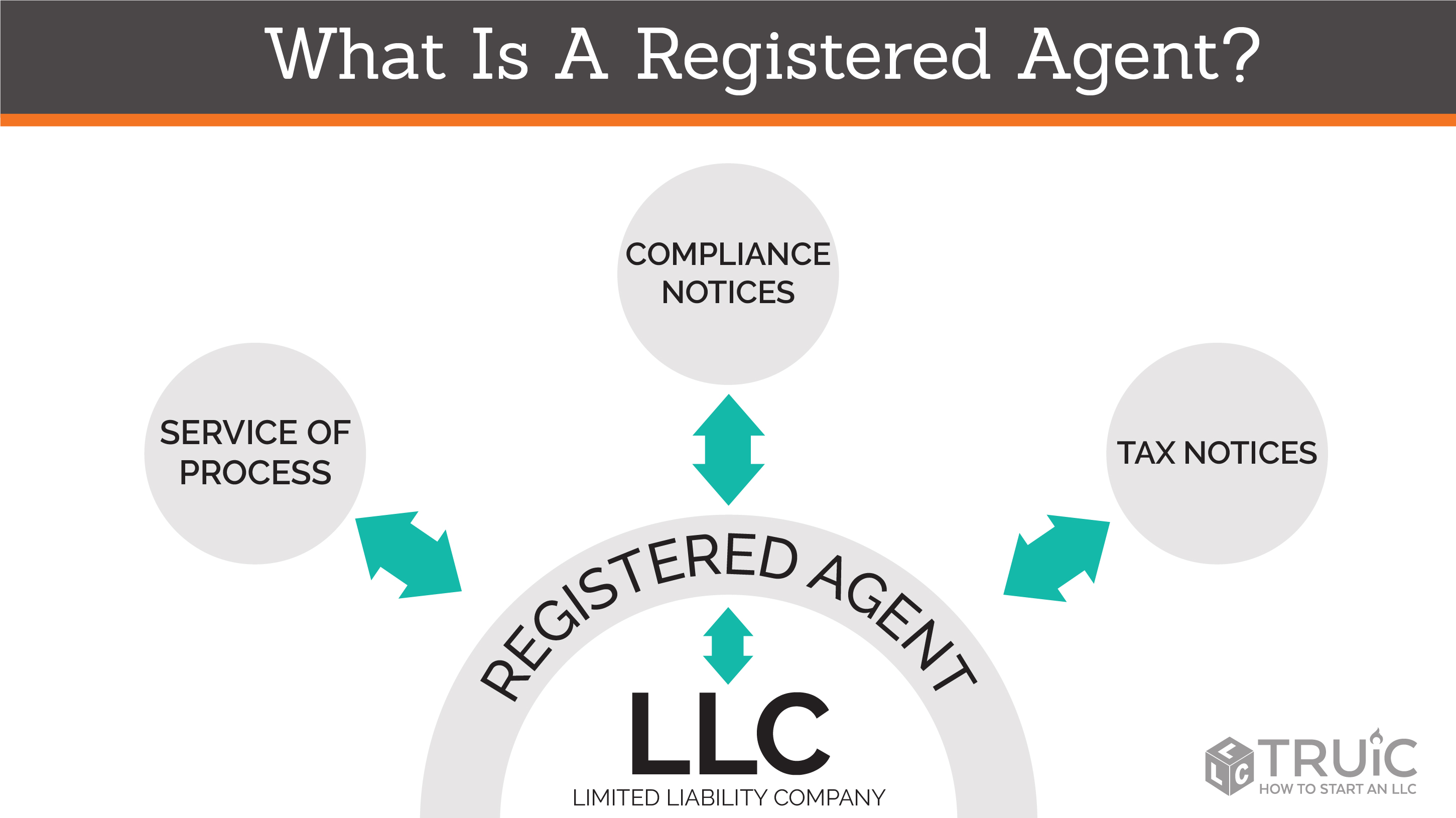 "A businesswoman with an overlaid chart: ""Registered Agent Services: privacy, legal compliance, flexibility"""