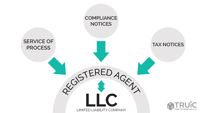 What is the Role of the Resident Agent?