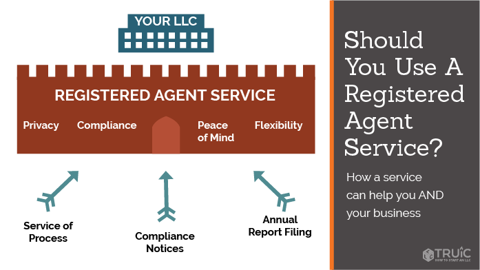 Registered Agent Services infographic