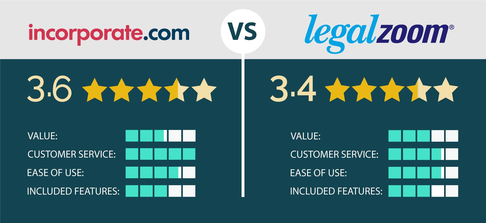 LegalZoom vs Incorprate
