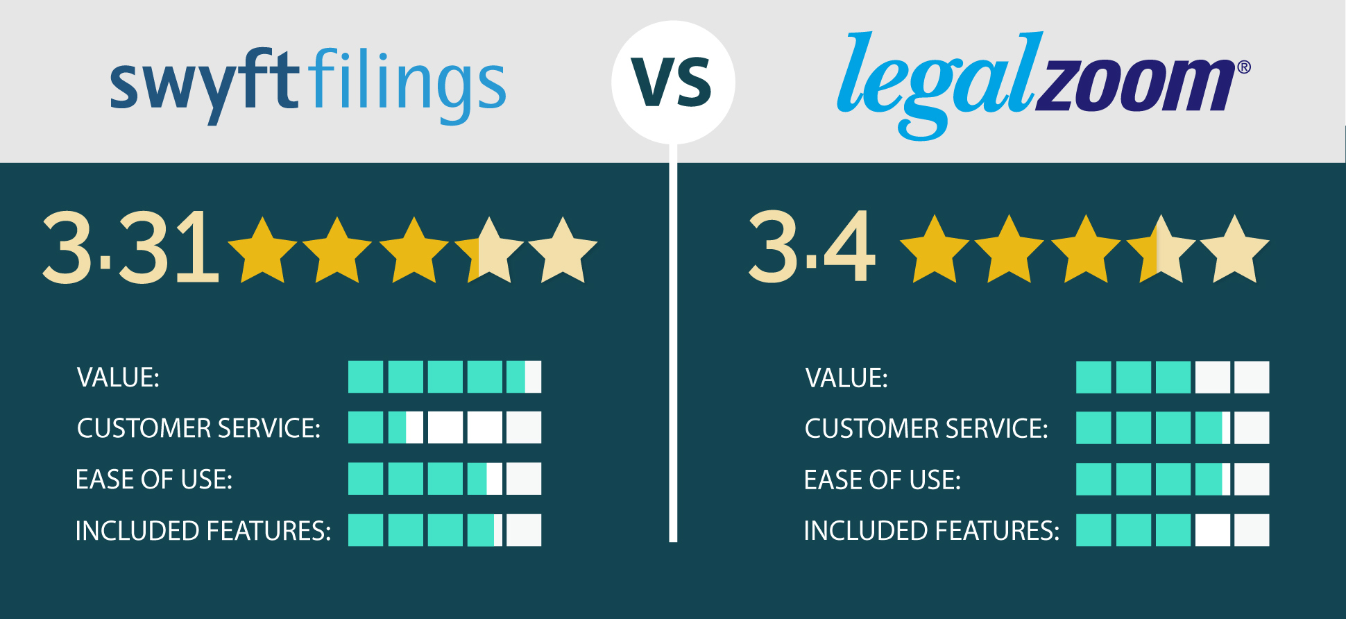 Swyft Filings is rated 3.31 out of 5 overall vs LegalZoom at 3.4 out of 5 overall, see Ratings Highlights for a breakdown
