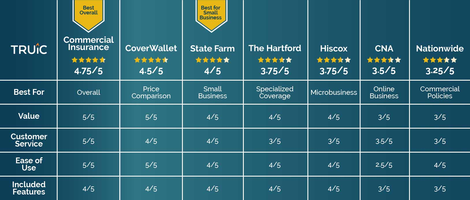 Comparison Table for the Best Small Business Insurance.