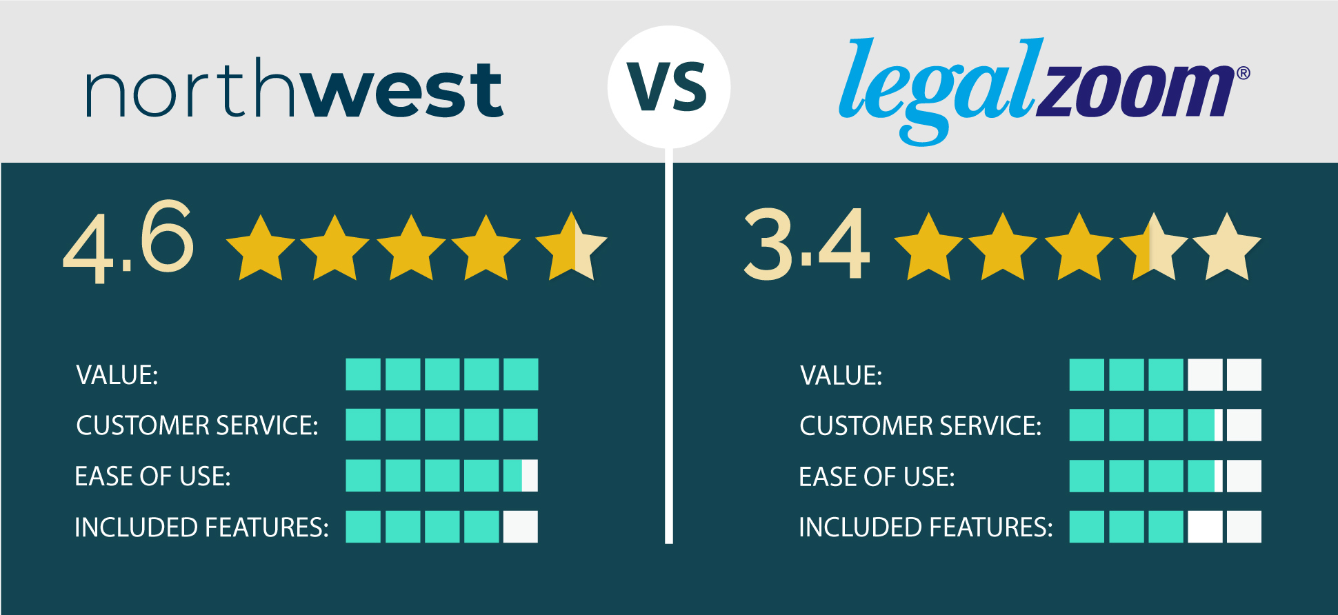 Northwest Vs Legalzoom How To Start An Llc