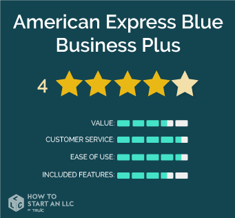 American Express Blue Business Plus scorecard, scores out of 5, Value 3.5, Customer Service 4.5, Ease of Use 4.5, Included Features 3.5