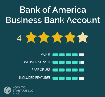Bank of America Business Bank Accounts Scorecard, values out of 5, Value 4, Customer Service 4.5, Ease of Use 5, Included Features 4