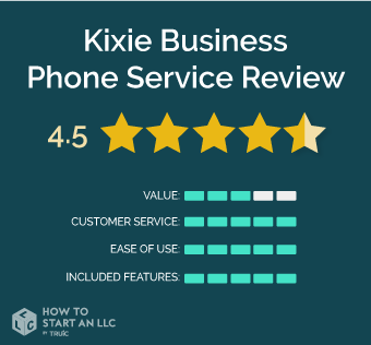 Kixie scorecard, scores out of 5, Value 3, Customer Service 5, Ease of Use 5, Included Features 5