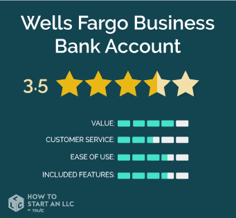 Wells Fargo Business Banking, scores out of 5, Value 4, Customer Service 2.5, Ease of Use 3.5, Included Features 3.5