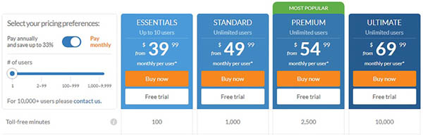 Overview of all pricing tiers offered by RingCentral