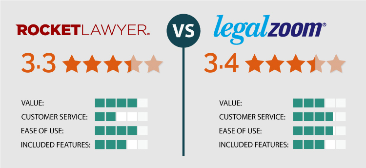 Rocket Lawyer Vs Legalzoom We Tried Both Find Out Who Won How