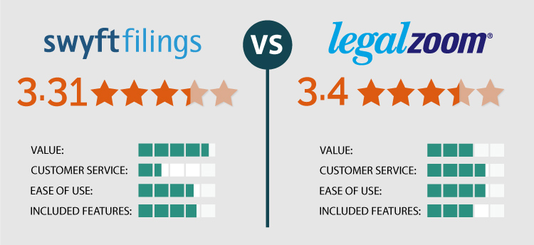 Swyft Filings Vs Legalzoom We Tried Both Find Out Who Won How To