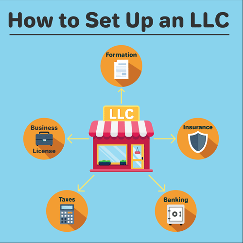 A diagram showing the 5 aspects of setting up an LLC.