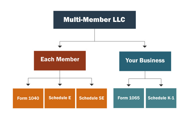A chart showing which forms members of a multi member LLC must fill out