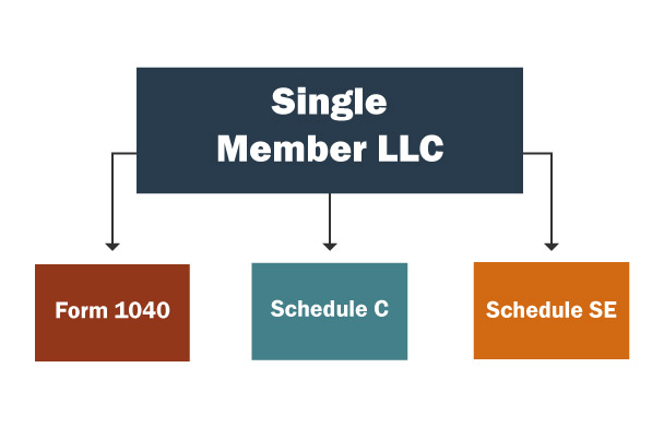A chart showing which forms a member of a single-member LLC must fill out