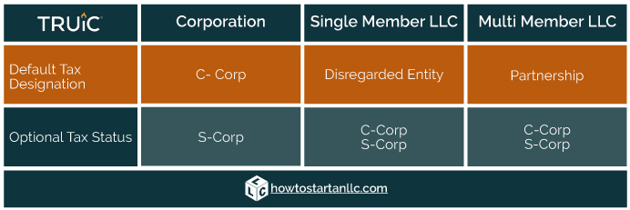 What is an S Corporation? Image