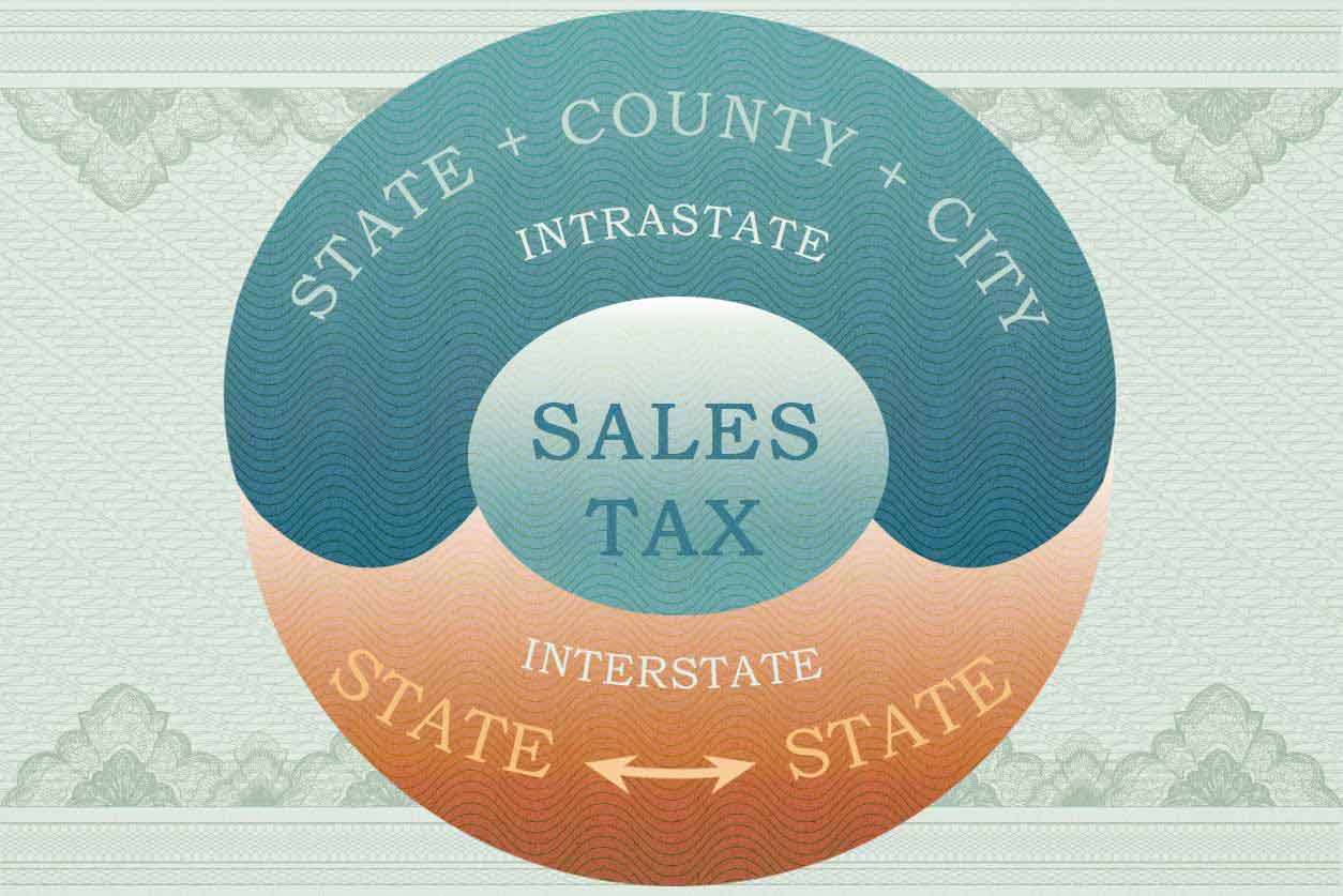 An infographic showing intrastate and interstate sales tax