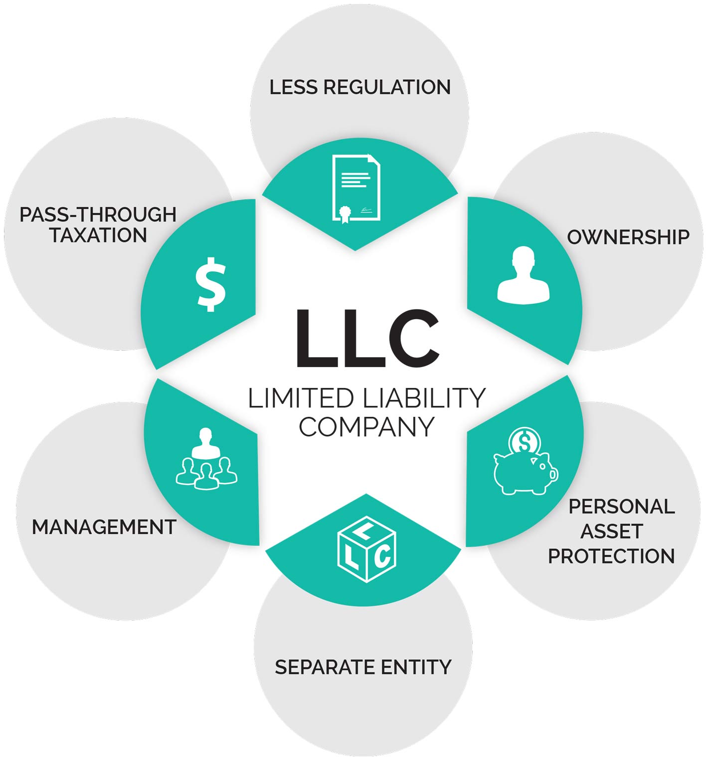 LLC benefits diagram less regulation, ownership, personal asset protection, separate entity, management, passthrough taxation