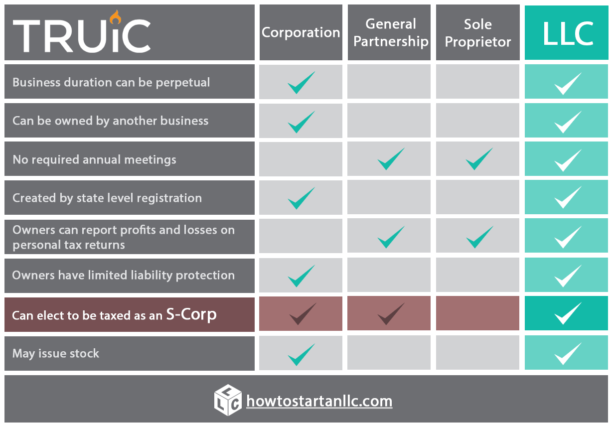 A comparison chart showing the benefits of an LLC compared to corporations, general partnerships, and sole proprietorships